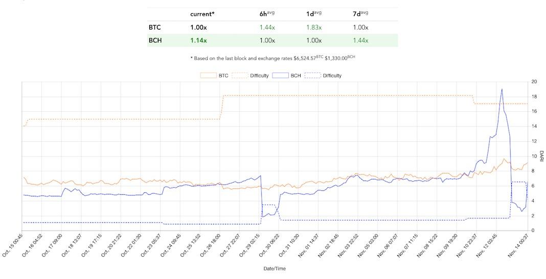 Bitcoin Cash график