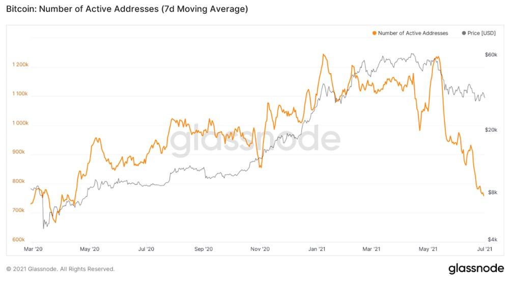 число активных адресов в сети биткоина